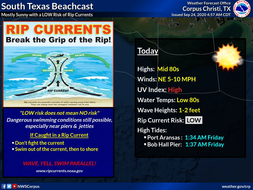 Mostly sunny skies, warm temperatures, and light to moderate winds will lead to another beautiful day along our beaches. The rip current risk is LOW today, but this does not mean no risk. Please avoid swimming near piers and jetties where rip currents are common. #stxwx