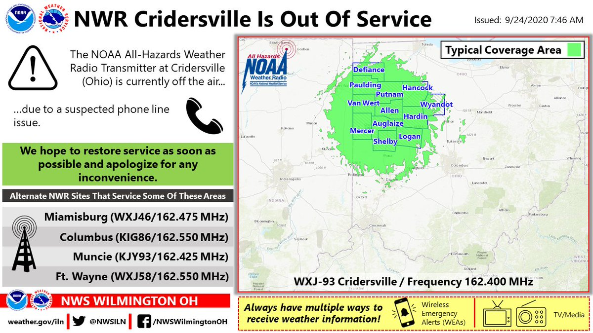 Intermittent outages will be possible while work is being done on the NOAA weather radio transmitter at Cridersville. We apologize for any inconvenience.
