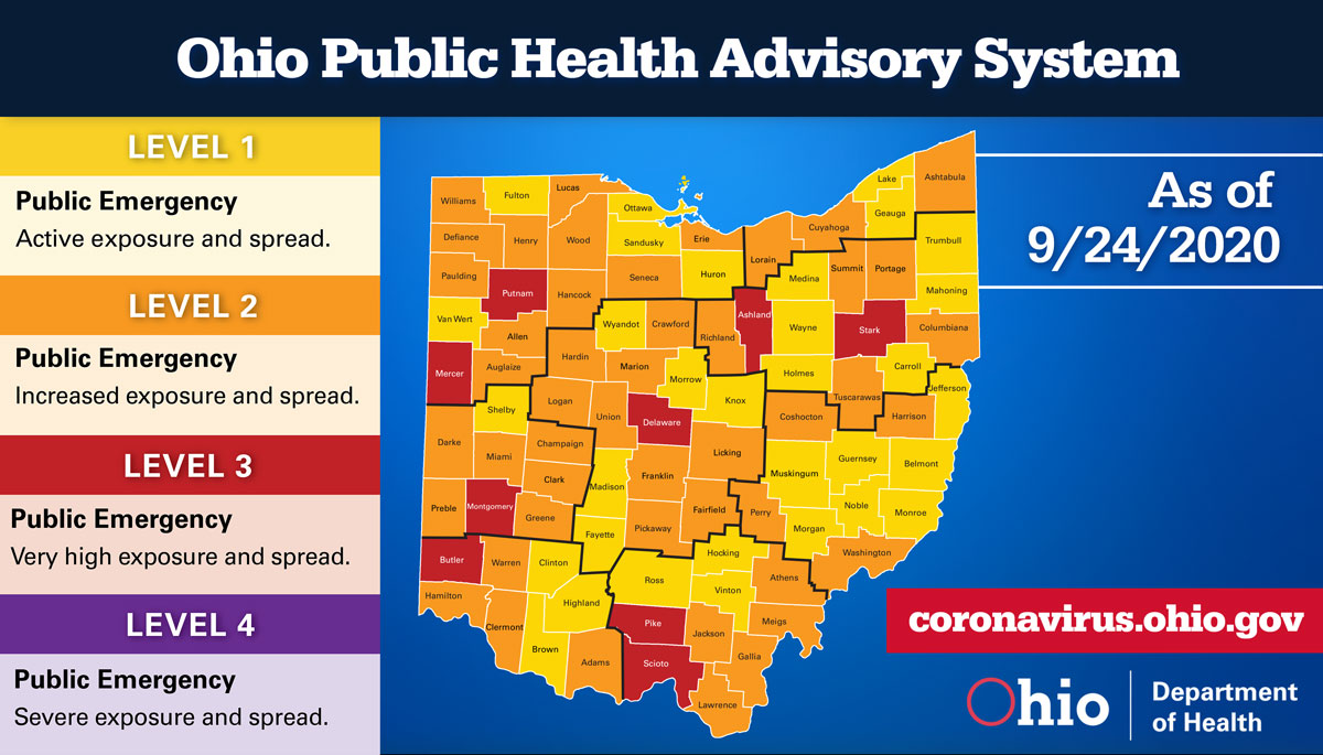 Preble County remains in the orange under a level 2 Public Health Emergency.