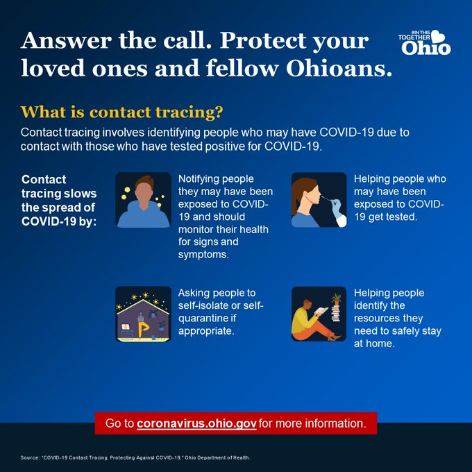 Contact Tracing 101: Answer the call. Protect your loved ones. Many people with COVID-19 aren't reporting contacts, and many contacts can't be reached, despite aggressive efforts. Successful contact tracing reduces the spread of COVID-19, but it takes participation & cooperation.