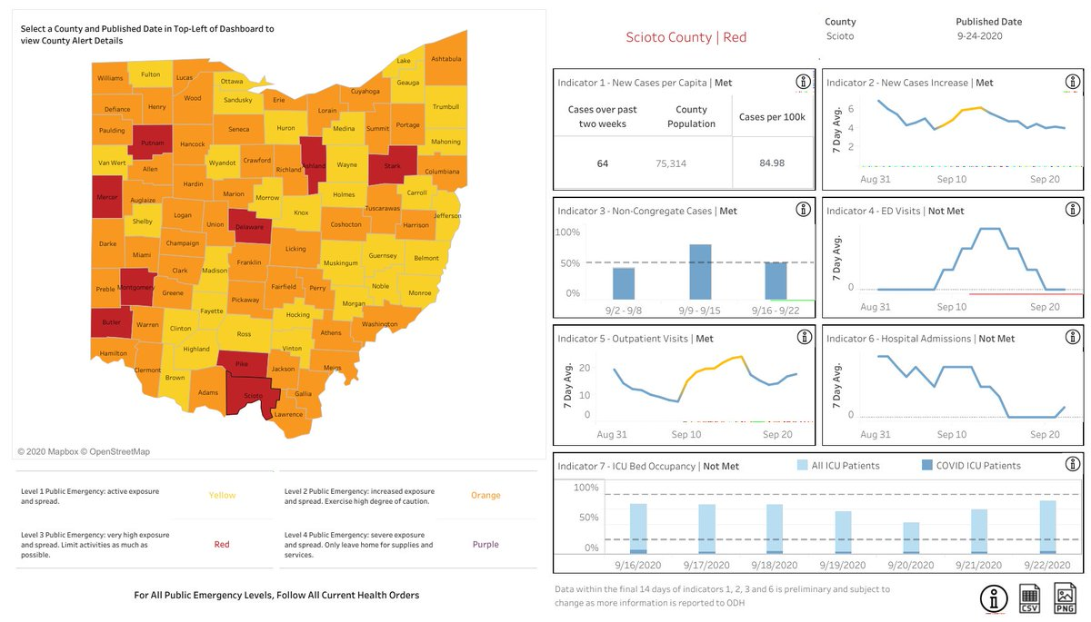 Scioto County moved back to Level 3 (Red) on the ODH's Public Health Advisory map this week.  Scioto met 4 of the 7 indicators including: Indicator 1: New Cases per Capita; Indicator 2: New Cases Increase; Indicator 3: Non-Congregate Cases; and Indicator 5: Outpatient Visits.