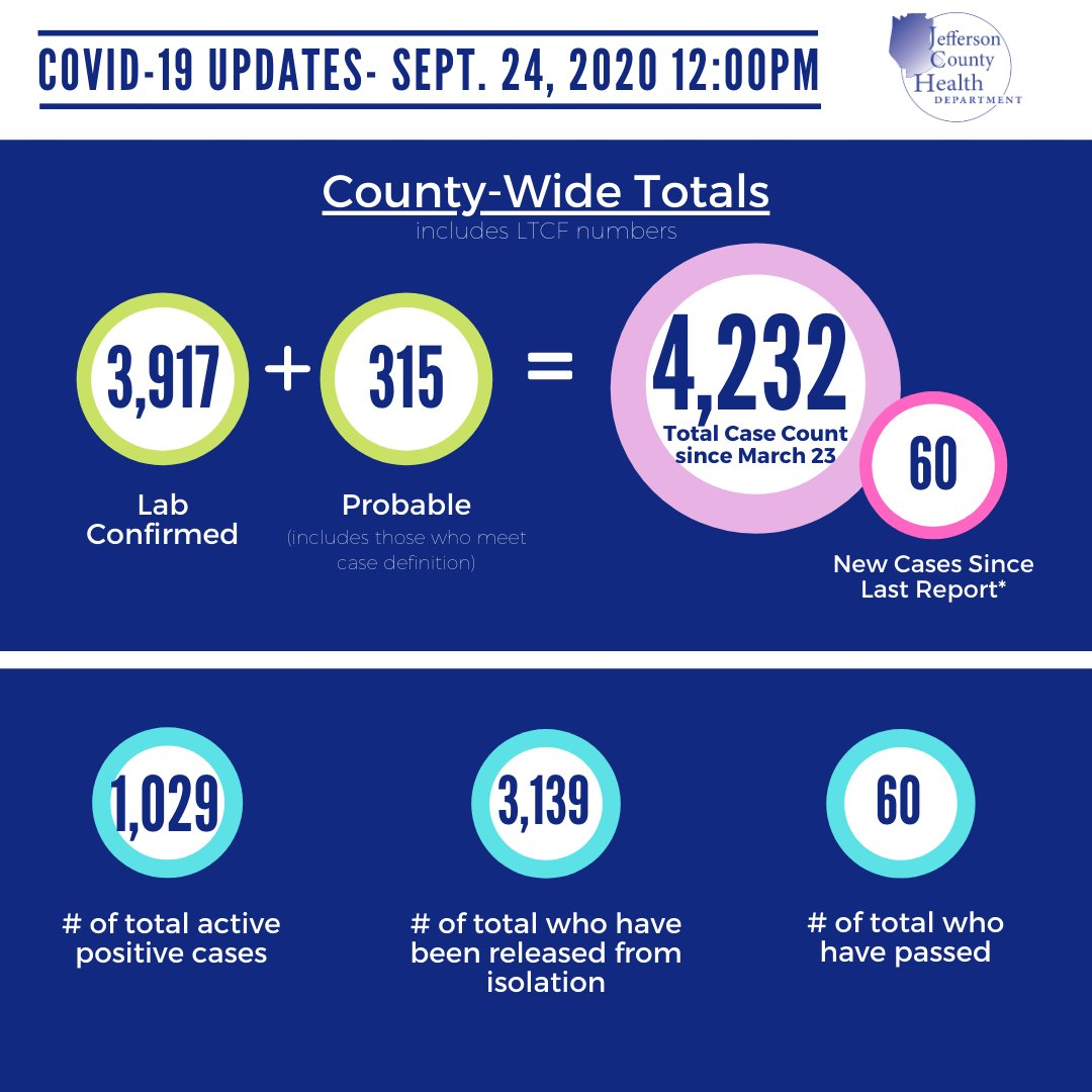 #covid19 update: Sept. 24, 2020 Additional data on our website  #jeffcomo #unitejeffcomo #protectpublichealth