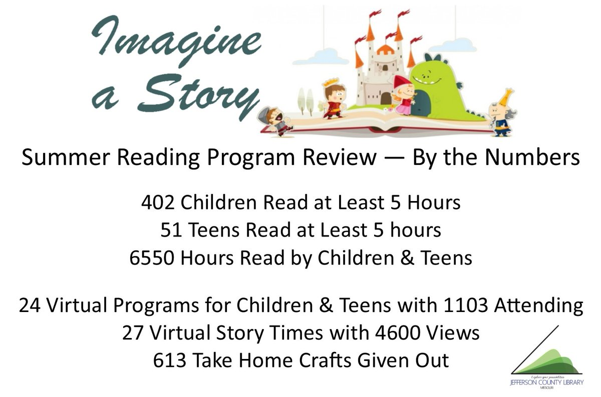 This summer reading program wasn't what any of us expected, but we were so happy to still be able to pivot to offering our summer reading program virtually.  Congratulations to all our awesome readers!