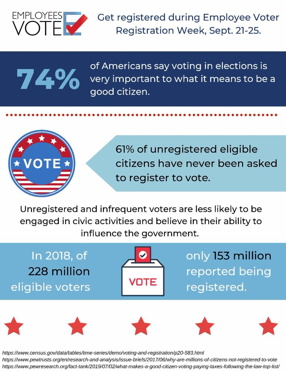 Part of raising the Civic IQ in Ross County is making sure our employees are registered to vote. Engaged and frequent voters help to guide better government and influence public policy. Let's show everyone #employeesvote by checking your registration before Oct. 5!
