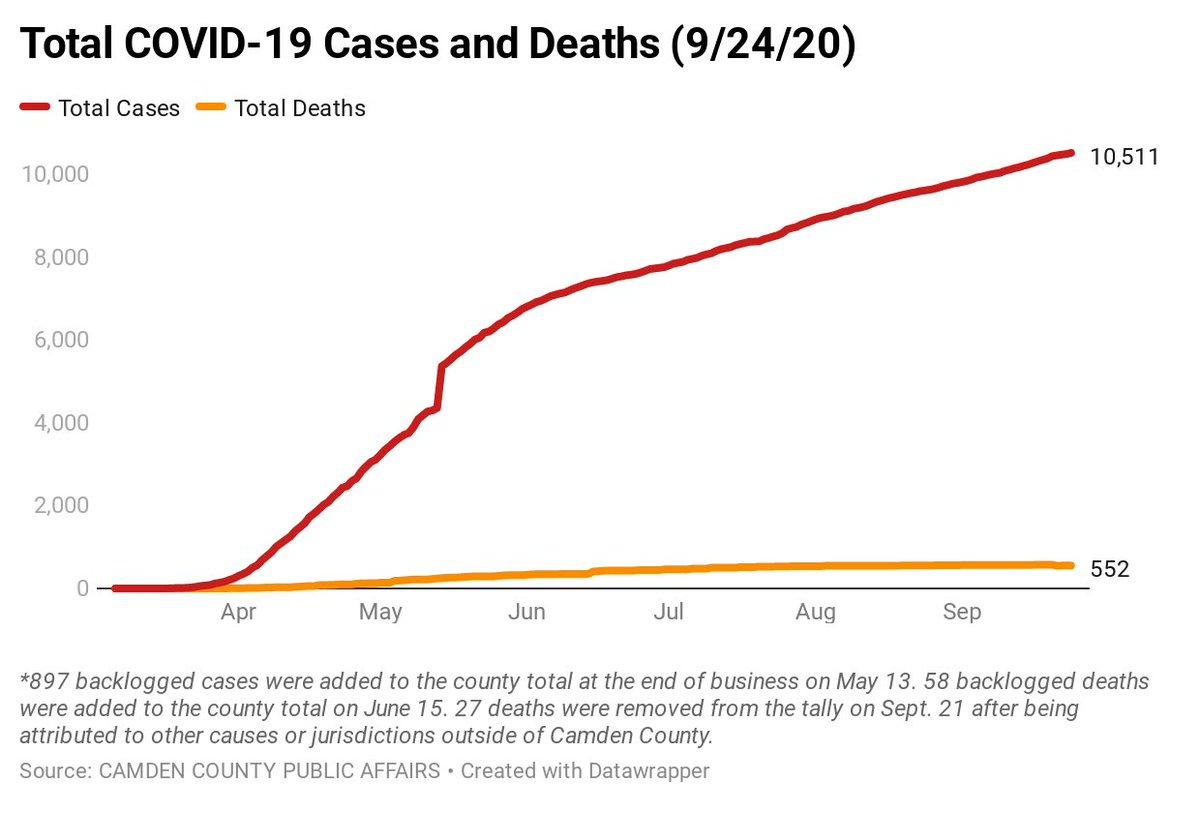 Camden County COVID-19 Case Breakdown as of 9/24.