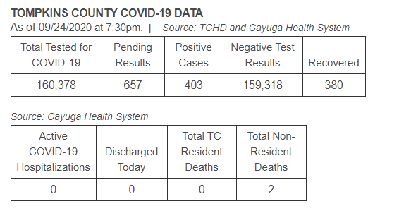 Updated Table: 1 new case, 23 active cases.  #COVID19 #twithaca