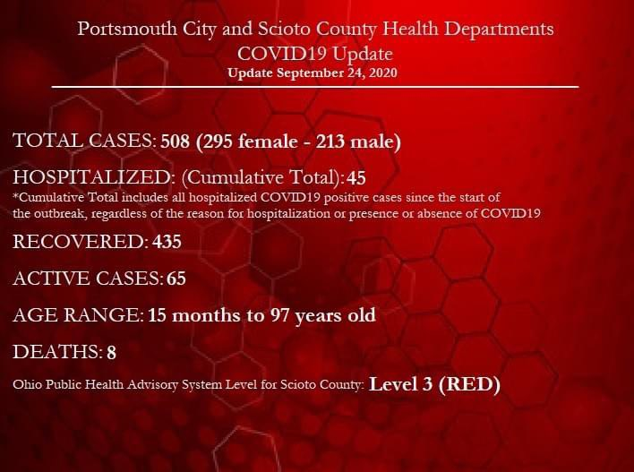 14 new positive Covid19 cases, 5 more recoveries, and no additional hospitalizations reported today for Scioto County.