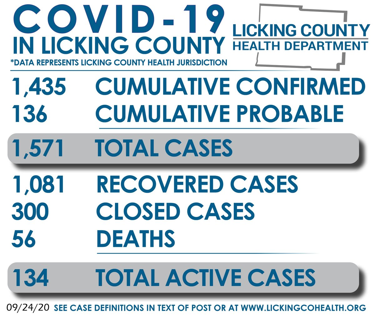 Today, LCHD is reporting 1,435 cumulative confirmed COVID-19 cases in the Licking County Health Jurisdiction. In addition, there are 136 cumulative probable cases, 1,081 recovered cases, 300 closed cases, & 56 COVID deaths. There are 134 total active cases today. Yesterday: 124.