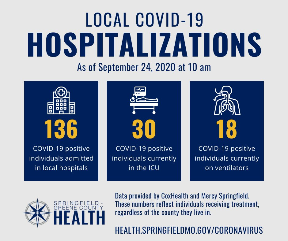 As of this morning, there were 136 COVID-19 positive individuals hospitalized at either @CoxHealth or @MercySGF. 42 of those individuals are Greene County residents.  You can view these numbers and more on our dashboard at .