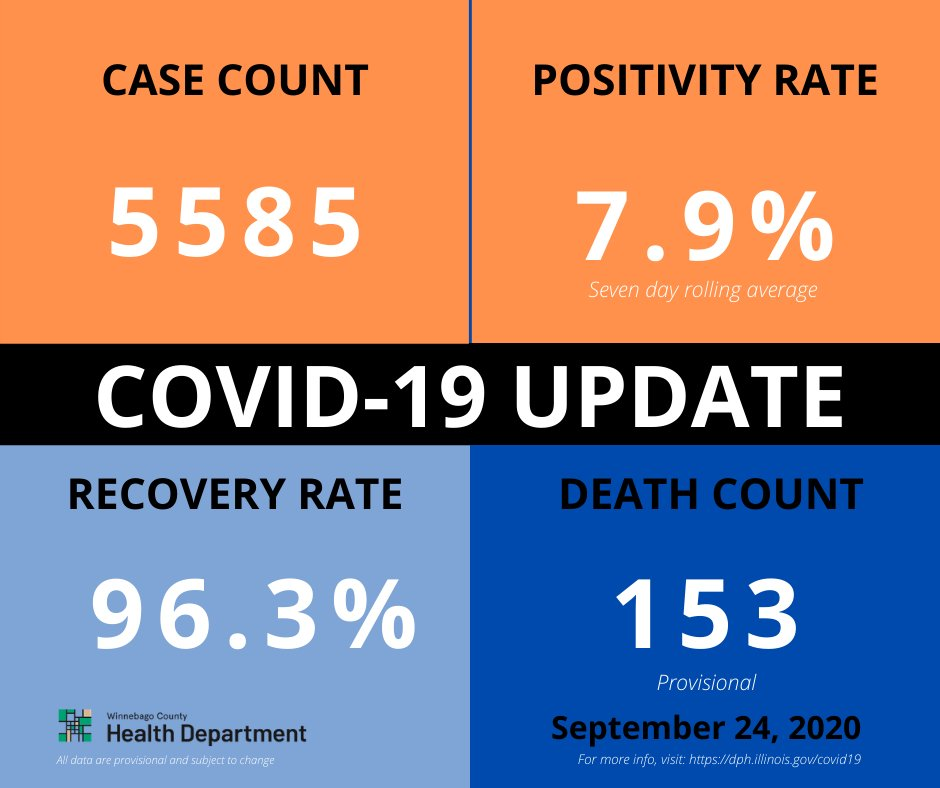 COVID UPDATE: The Winnebago County Health Department announced 98 more cases and one additional death.