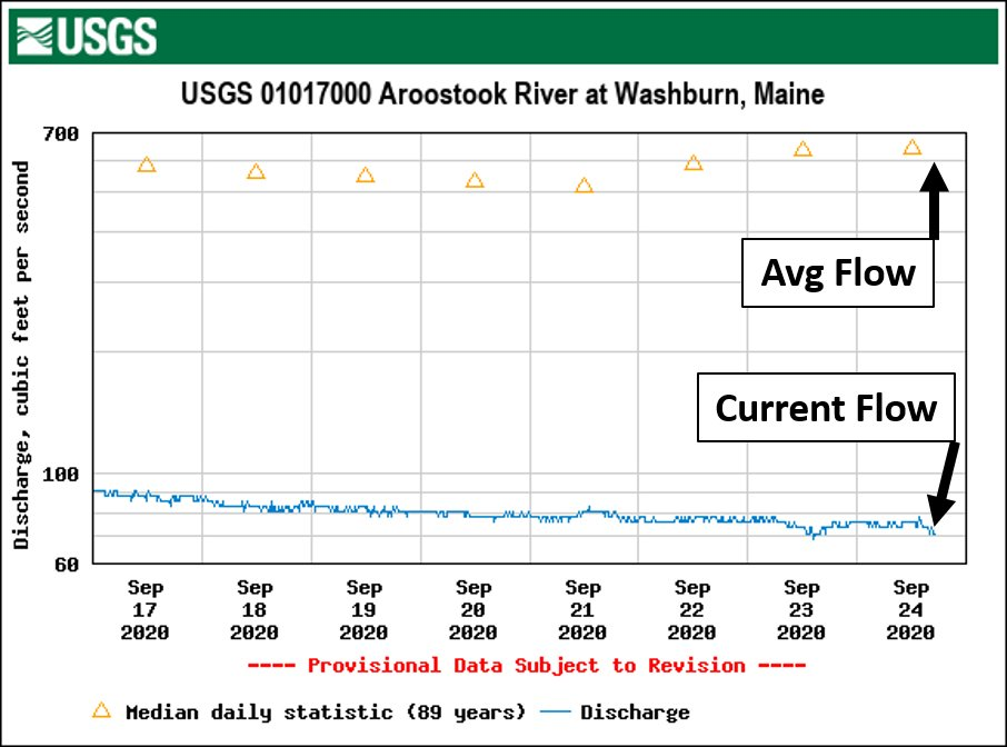 The Aroostook River in Washburn continues to run at Historic Low Flow. 71.1 Cubic Feet Per Second right now. This is the lowest in the 89 years of record at this location. #Drought #MEwx #Maine