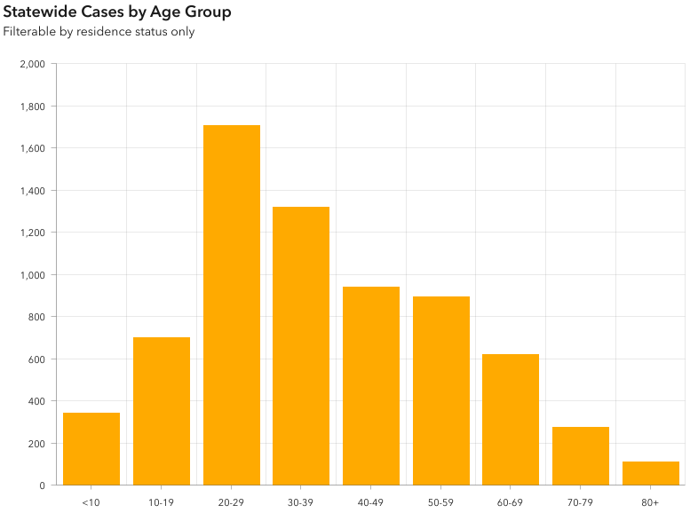 According to the latest COVID-19 Alaska Weekly Case Update from @Alaska_DHSS, cases continue to increase most rapidly in young adult Alaskans, especially those aged 20-29.  Read the complete analysis for Sept. 13-19 here: