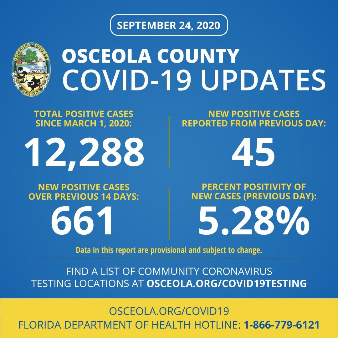 Osceola County COVID-19 Update: Thursday, September 24, 2020  As reported by @HealthyFla, there have been 12,288 confirmed cases of COVID-19 in Osceola County since March 1. Today, 45 new cases were added to the cumulative total. Find most recent data at .