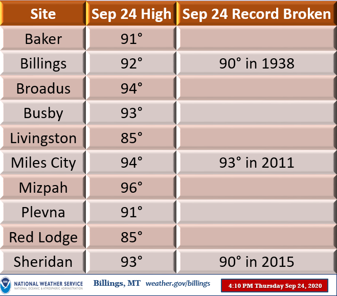 High temps from today, including some broken records. Temps falling fast behind the cold front. #mtwx #wywx