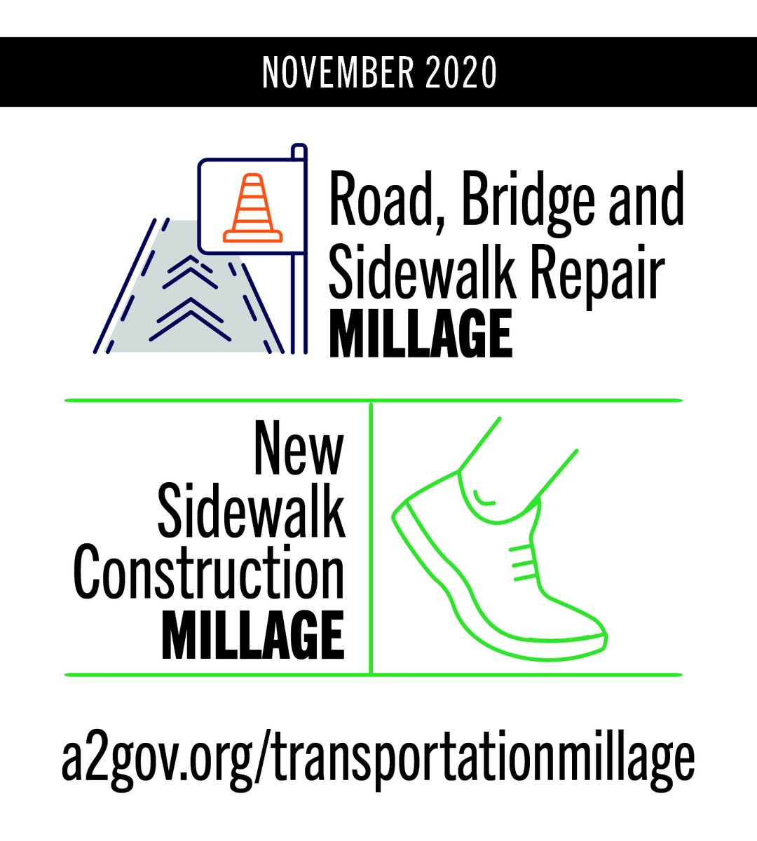 Since 2012, Ann Arbor's Street, Bridge and Sidewalk Repair millage generated $94 million, the primary funding source for improving and maintaining 300 miles of Ann Arbor streets. #A2millages