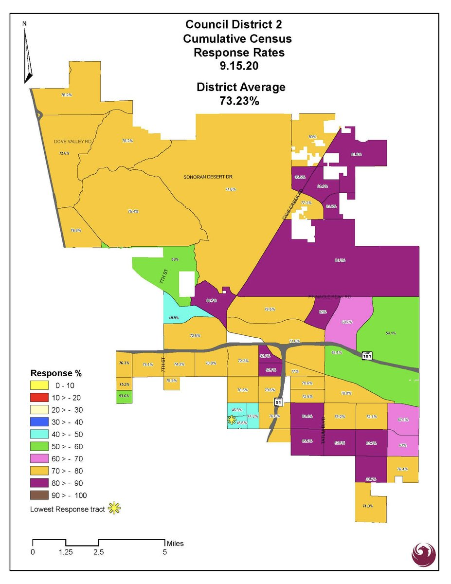 According to the U.S. Census Bureau the Phoenix response rate is at 64.7%. Parts of Council District 2 are doing better, other parts are behind. If you live there, or know someone who does please do yours or ask them too! Takes 10 minutes at  #Census