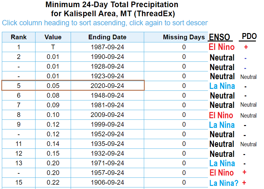 So far this month (through 9/24), #Kalispell has only received 0.05