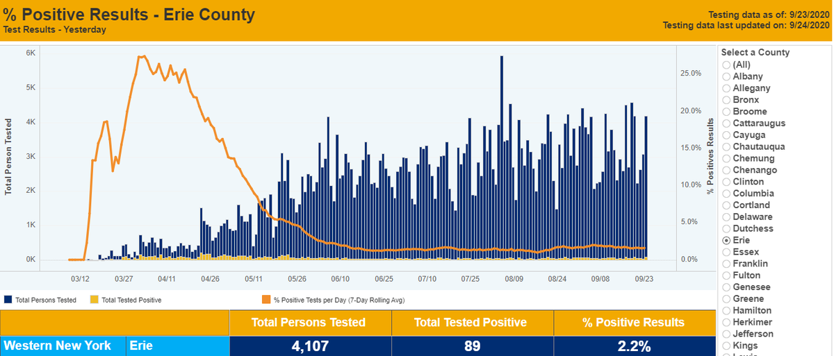 Charts with info on #COVID19 hospitalizations in WNY/Erie County, and positivity rate data and trends from @HealthNYGov for 9/23/2020.