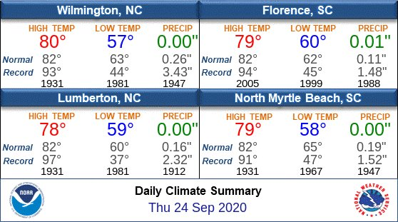 RT @NWSWilmingtonNC: Thursday's Climate Stats