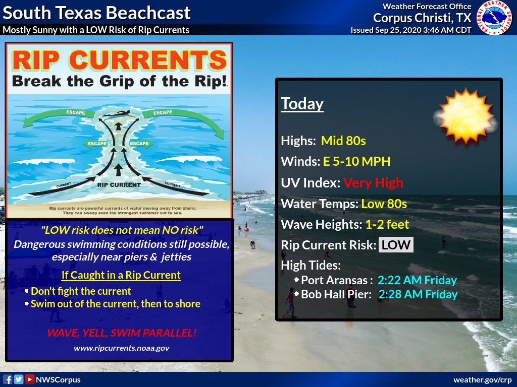 Mostly sunny skies, warm temperatures, and light to moderate winds will lead to another beautiful day along our beaches. The rip current risk is LOW today, but this does not mean no risk. Please avoid swimming near piers and jetties where rip currents are common. #stxwx #txwx