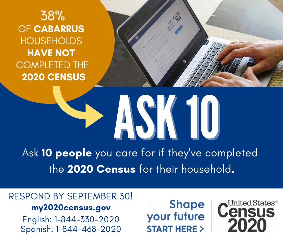 Good Morning, Concord!  We have less than a week to #Count4Cabarrus, and we need your help!   Today we challenge those in Cabarrus County to complete the 2020 Census & text or call 10 friends to encourage them to respond!   Visit  for more information.