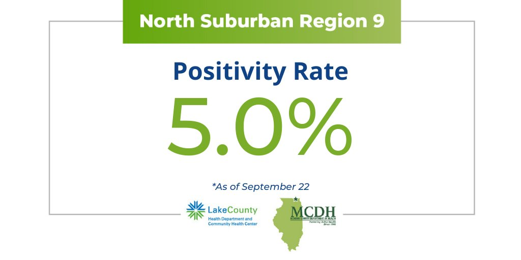 The North Suburban Region's positivity rate is currently 5%, a .7% decrease from our last update on Sept. 17. Keep practicing the 3W's – Wearing a mask, Washing your hand, Watching your distance – to keep us on track! @LakeCoHealth
