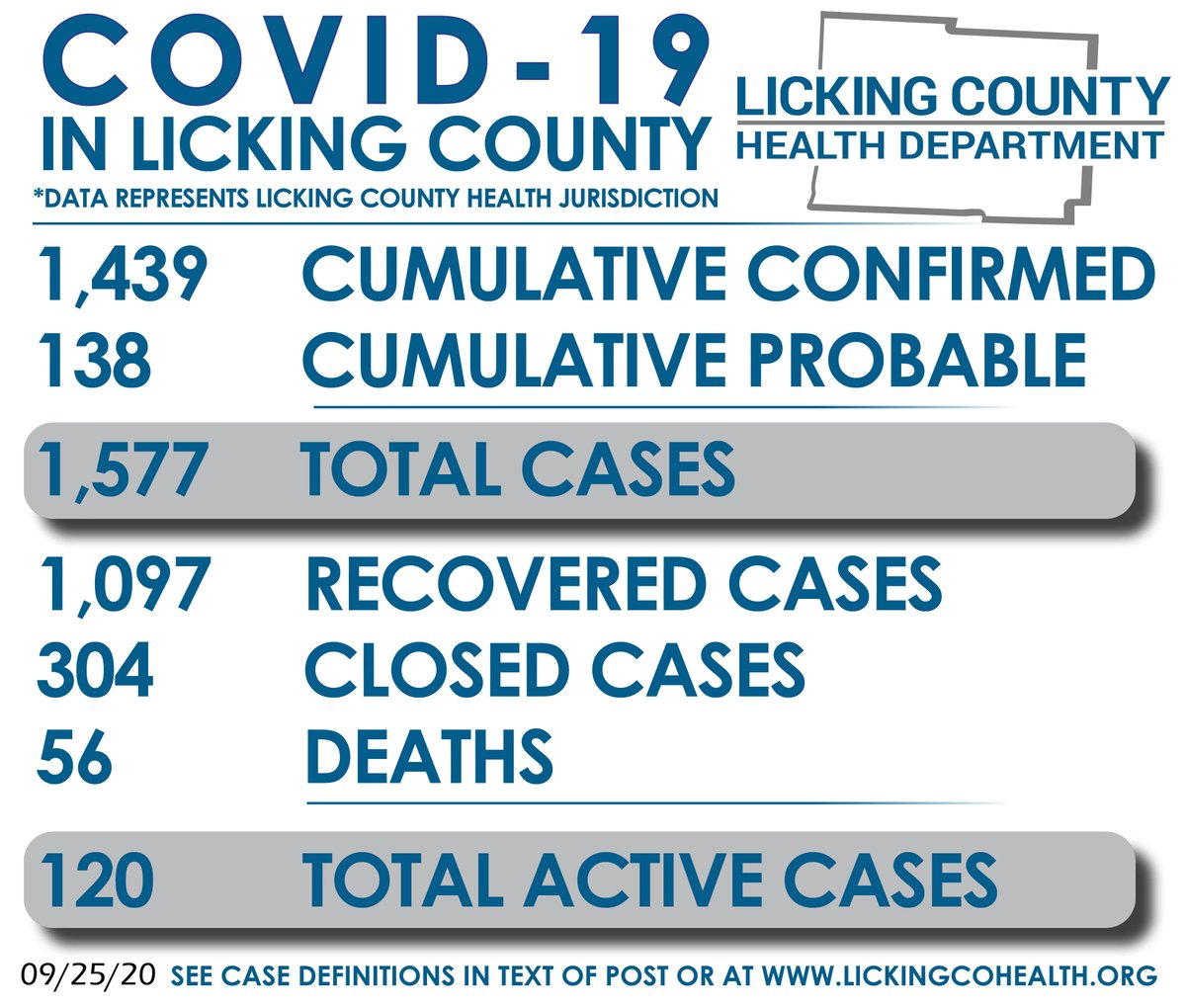 Today, LCHD is reporting 1,439 cumulative confirmed COVID-19 cases in the Licking County Health Jurisdiction. In addition, there are 138 cumulative probable cases, 1,097 recovered cases, 304 closed cases, & 56 COVID deaths. There are 120 total active cases today. Yesterday: 134.
