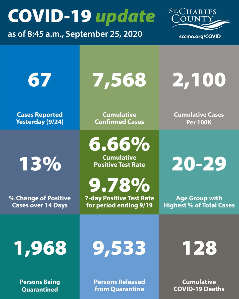 The #StCharlesCounty #COVID19 Update for 9/25/20. For additional data and information, please visit the COVID-19 dashboard at .