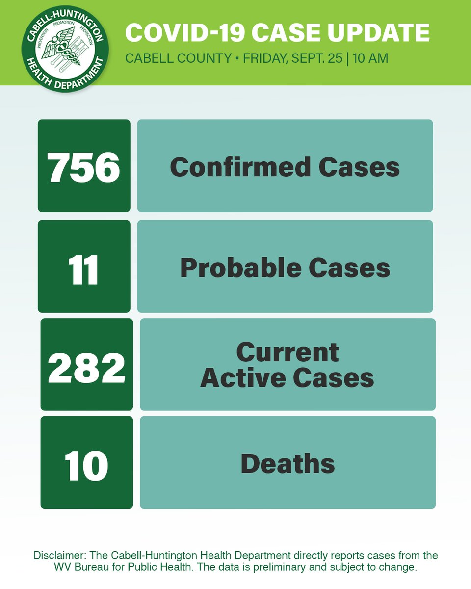 CHHD directly reports COVID-19 cases from the WV Bureau for Public Health. The data is preliminary and subject to change.