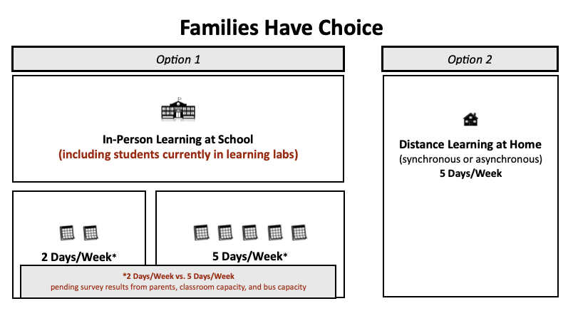Moving forward with a proposed plan to reopen our schools for students to learn in person and provide choice for families.  @DrJRaley message here:
