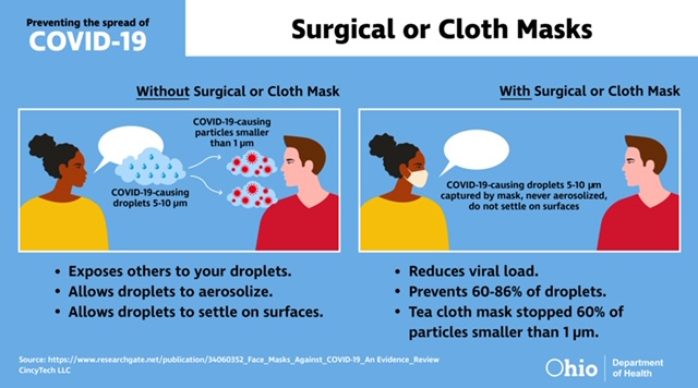 RT @CuyahogaCounty: As always, we want to remind you that masks work. Here's how ⬇️