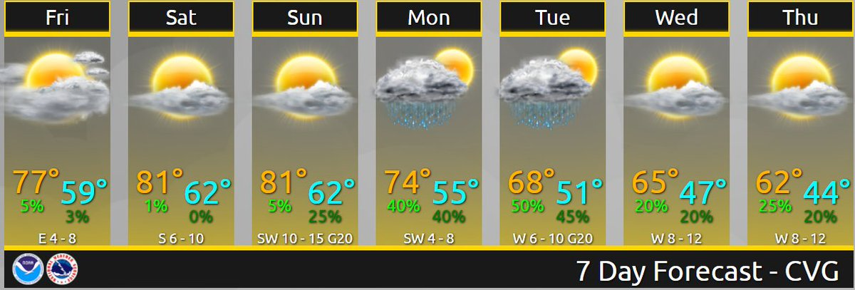 Warm temperatures to continue through the weekend with a pattern change next week bringing cooler readings with an increased chance for rain.