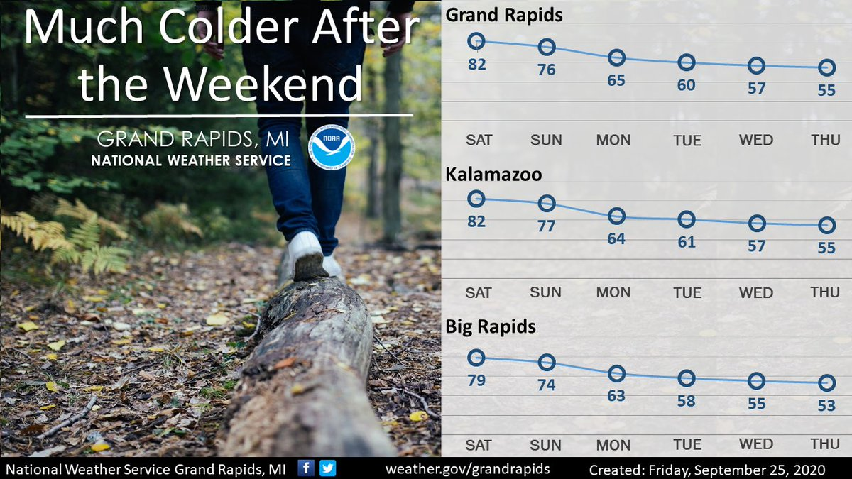 Warm temps will continue this weekend. We could see a few showers/tstorms, mainly over Central/Northern Michigan. Beyond the weekend, expect much cooler temperatures and frequent chances for showers. This pattern will persist into next weekend. #wmiwx #miwx
