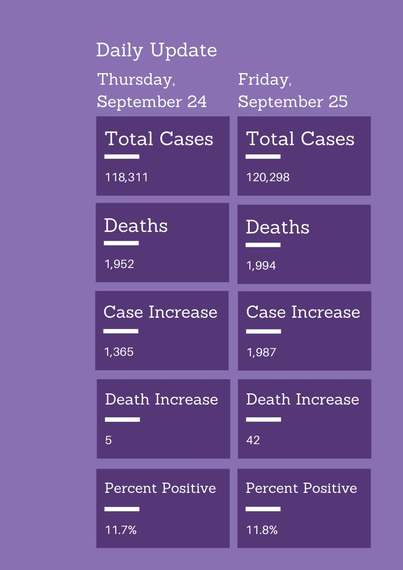 COVID-19 update for Sept 25:  - 1,987 new cases  - 11.8%: 7-day positivity rate  - 42 deaths added  MHA hospitalization data:   Learn more about Missouri's COVID-19 response and statistics at