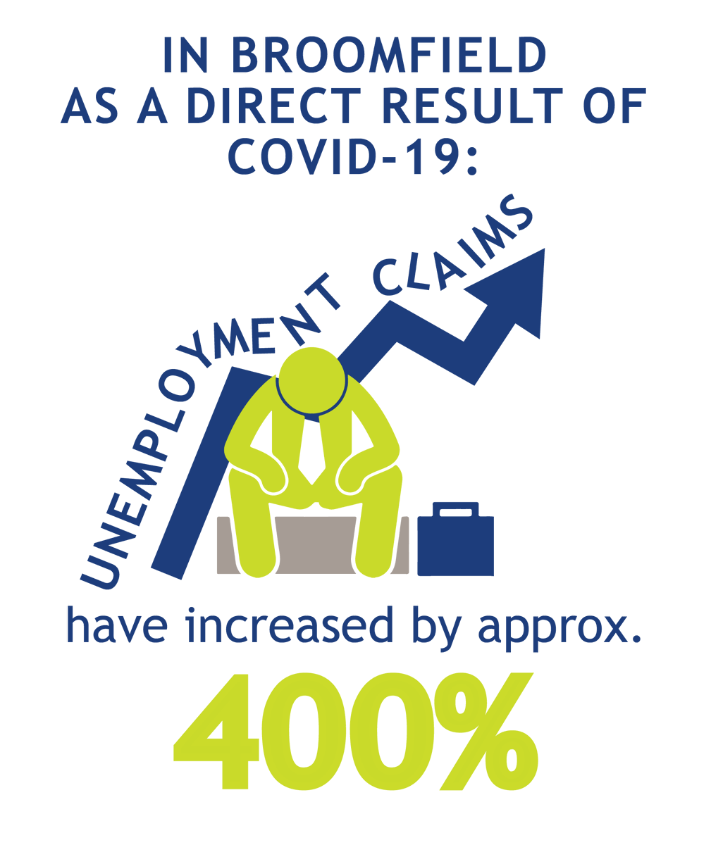 🏘️ 🏠 🏡 Evictions require 30-day notice under Executive Order D 2020 162, but for those with job loss due to COVID, home loss may loom on the horizon.   If you or a loved one are in need of financial assistance due to COVID visit .