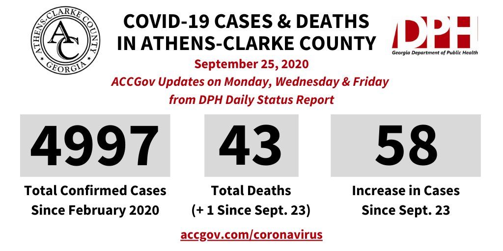 The @GaDPH Daily Status Report () confirms 43 deaths and 4,997 positive cases of COVID-19 in Athens-Clarke County as of 2:50 p.m. on September 25. These are cumulative case numbers since late February. Other local info at .