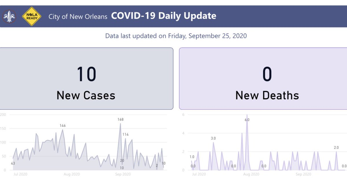 10 new #COVID19 cases & zero deaths in #NOLA since yesterday. We're averaging 34 new daily cases, which is below our threshold of 50. See data at