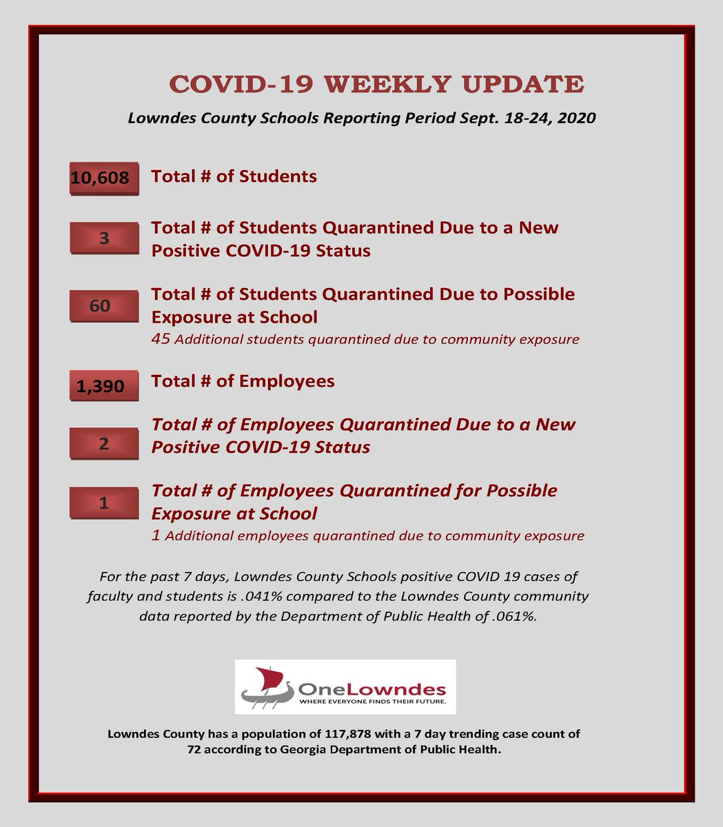9-25-2020  - Lowndes County Schools' weekly COVID 19 update, based on what is reported to us. These numbers are in a trending 7-day format using comparative data from DPH. This report represents data from September 18-24, 2020.  #OneLowndes