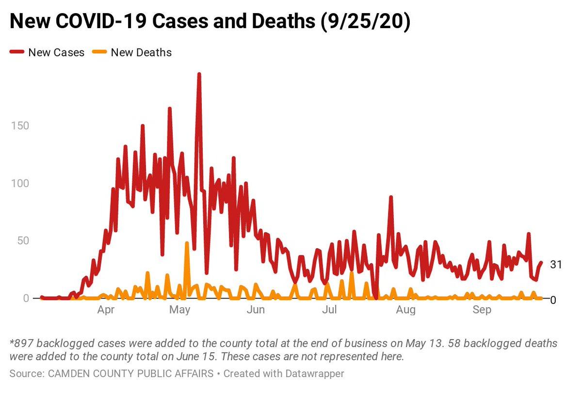 Camden County COVID-19 Case Breakdown as of 9/25.