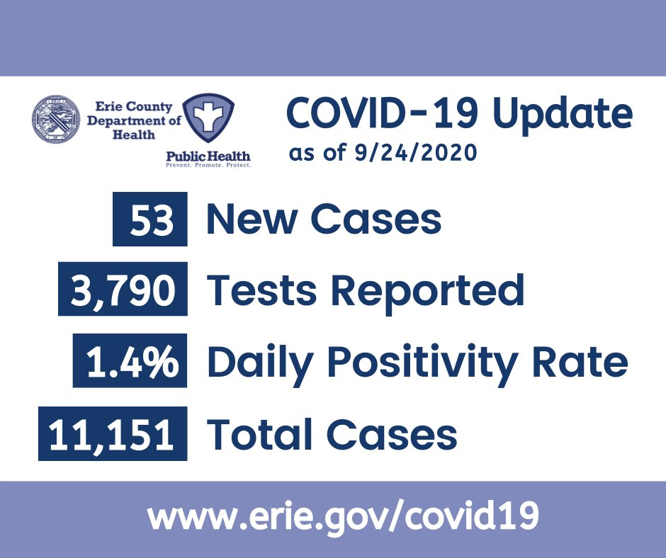 #COVIDdata update for 9/24/2020. 53 new cases confirmed from 3,790 reported diagnostic tests. Daily positivity rate = 1.4%. Total cases through 9/24/2020 = 11,151.