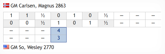 test Twitter Media - Magnus was hoping to squeeze again in a rook ending, but blundered a draw by 3-fold repetition! He retains a 1-point lead, with first to 5.5 points winning: https://t.co/Uo0195MJzD  #c24live #c24Banter https://t.co/23AVXpfHAI