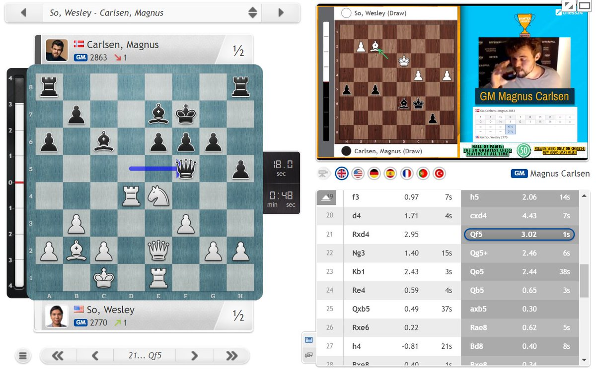 test Twitter Media - Wesley misses a great chance to level the scores and now Magnus is just one win away from the title!  https://t.co/GiDCiV7CDw  #c24live #c24Banter https://t.co/8nkaQtWXwd