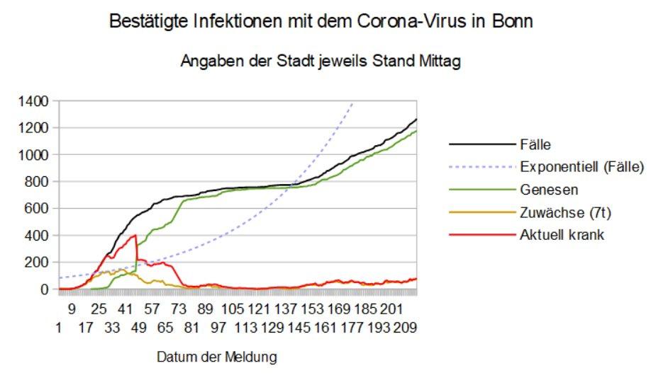 test Twitter Media - In #Bonn setzt sich leider der Trend steigender #Corona-Zahlen fort: 14 neu gemeldete Infektionen führen dazu, dass der 7-Tages-Wert um 7 auf 79 steigt. Bei 7 neuen Genesungen steigt auch die Zahl der aktuell Erkrankten um 7 auf nunmehr 80 an. https://t.co/oYMWMyne1e