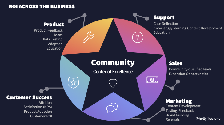 Great time speaking about #Community at #asw20! Awesome events team + fantastic audience & questions.   Been getting some requests for this slide–   Community is a hub with spokes to other teams. It can provide immense value to almost every team at your company. https://t.co/dULT8TXAd1