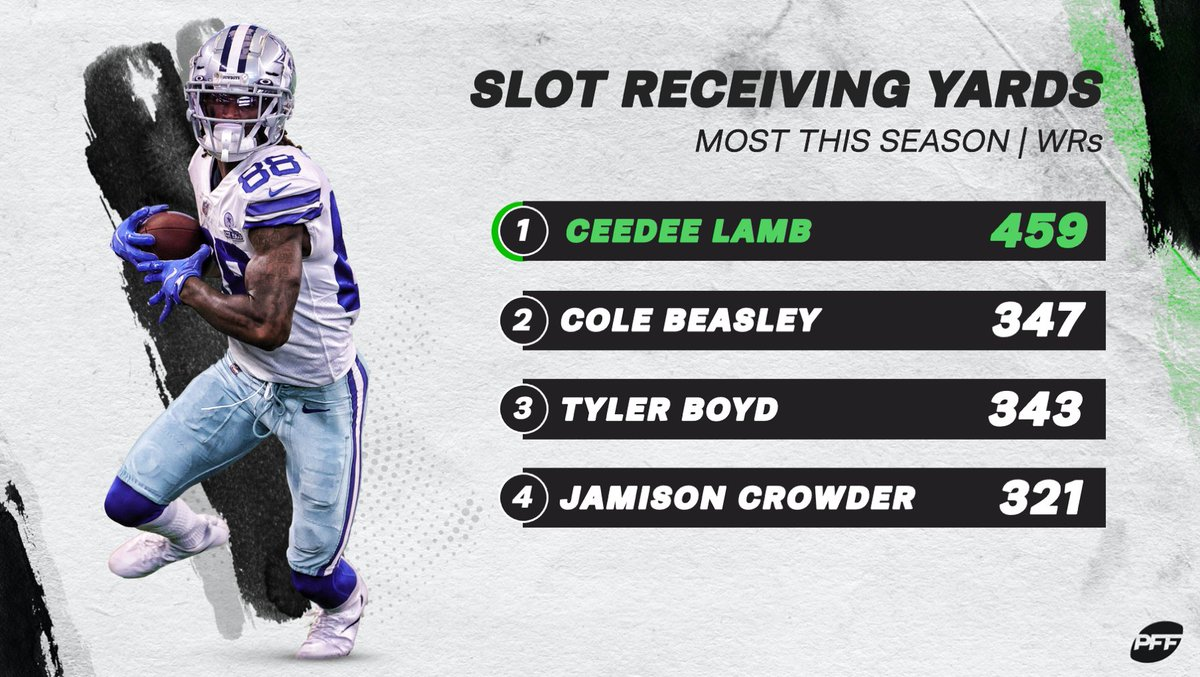 CeeDee Lamb: elite slot WR ⭐