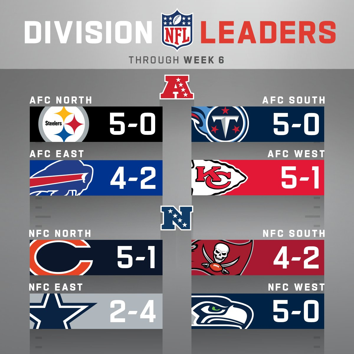 Division Leaders through Week 6!