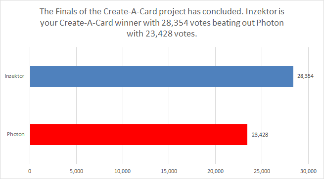 After some fierce challenges over the past few weeks, Inzektor has emerged as the winning Deck theme in the Create-A-Card project! Thank you all for voting and stay tuned for the next steps!  #YuGiOh #YuGiOhTCG
