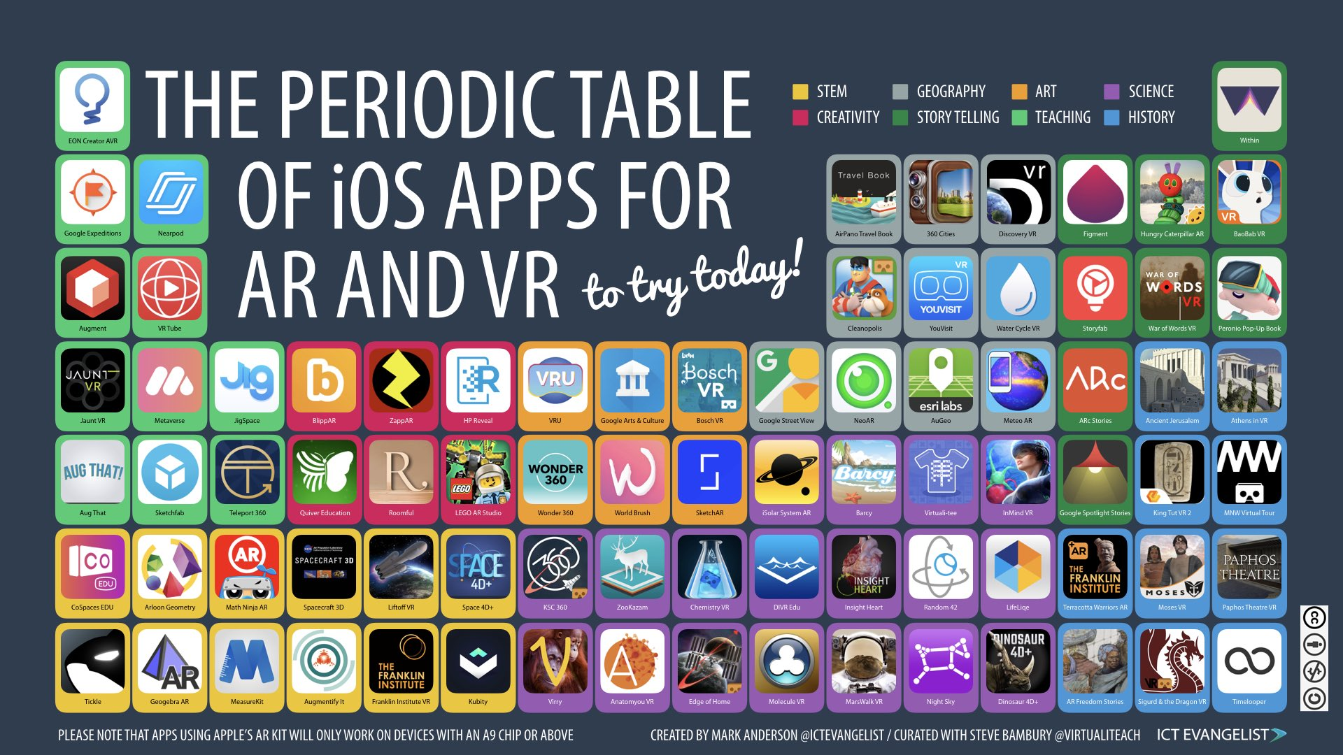 A1) So many free apps and some under $10 available now. Check these out! Kids love the #MergeCube! Check out 👉YouTube SteveBamburyVR Top 5 Apps for MergeCube AnatomyAR, 3DMuseumViewer, Galaxtic Explorer & more! #CrazyPLN https://t.co/zUosjyHWWp