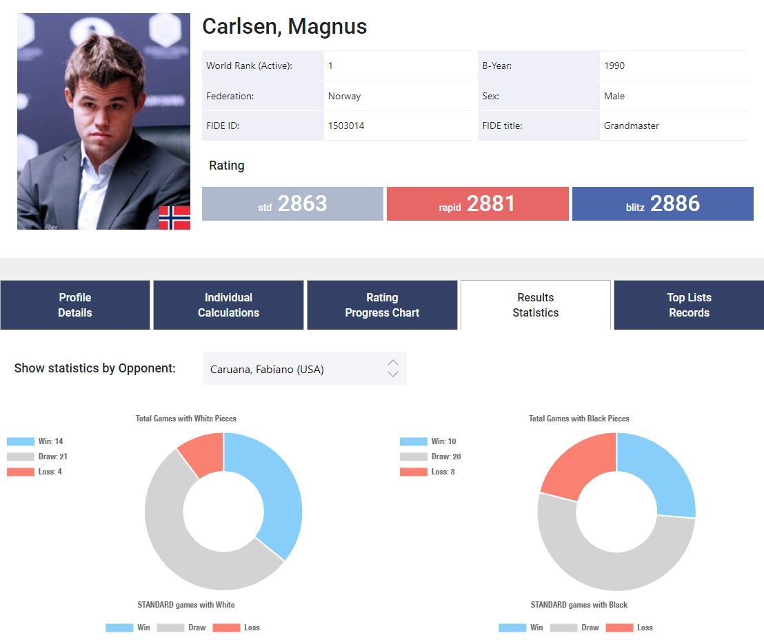 test Twitter Media - Today is  #WorldStatisticsDay!  Did you know that you can retrieve a lot of stats on your rating changes over the years on our website? Graphs, results against certain opponents, etc. Go to https://t.co/MV2jekmHgC and check yourself out!  And here is some Carlsen-Caruana stats. https://t.co/iu9gMV28FL