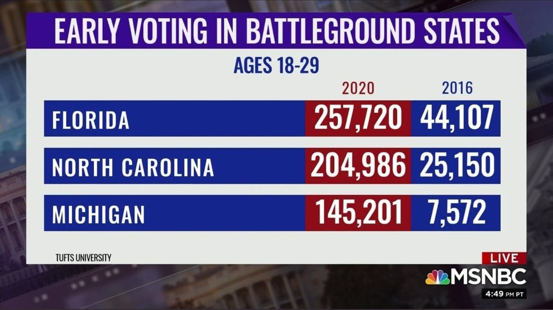 Millennials and Gen Z are setting early-voting records!!